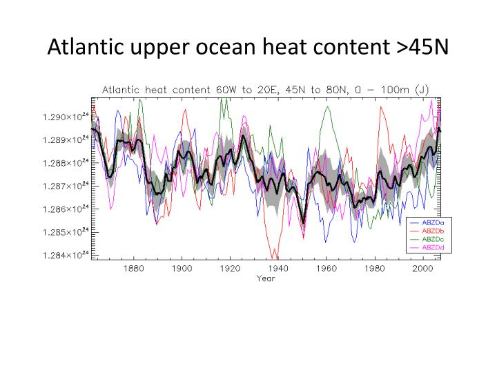 Atlantic upper ocean heat content >45N