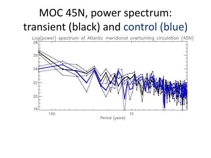 MOC 45N, power spectrum: