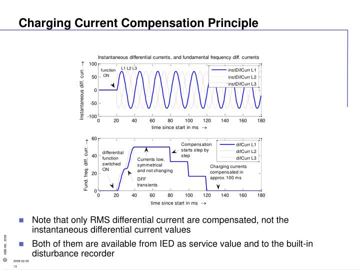 Charging Current Compensation Principle