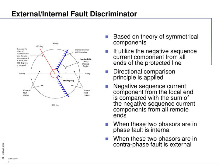 External/Internal Fault Discriminator