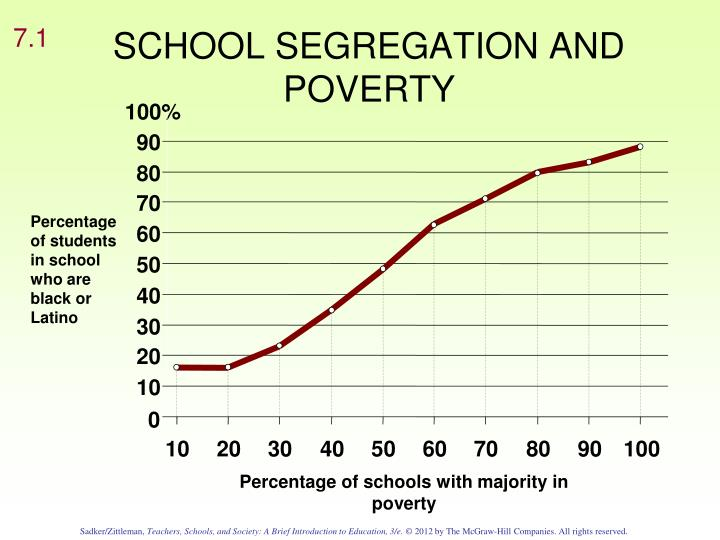School segregation and poverty