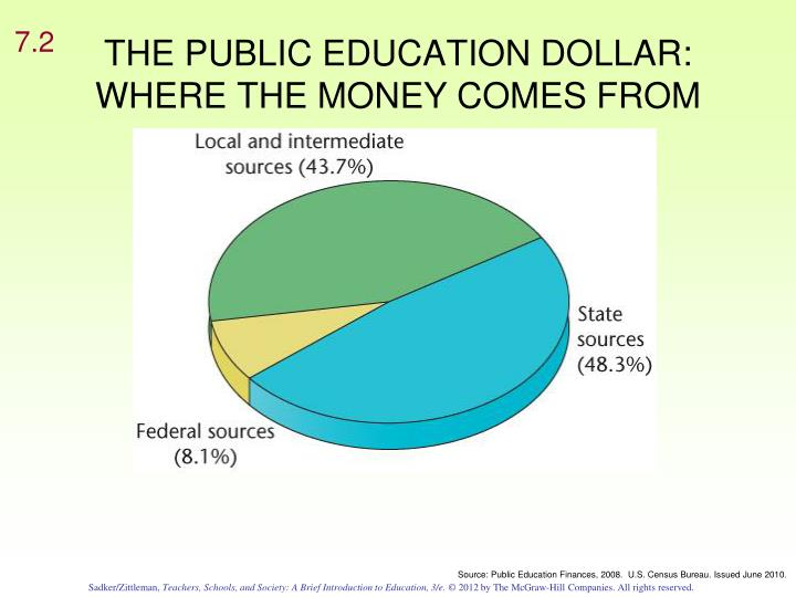 THE PUBLIC EDUCATION DOLLAR: WHERE THE MONEY COMES FROM