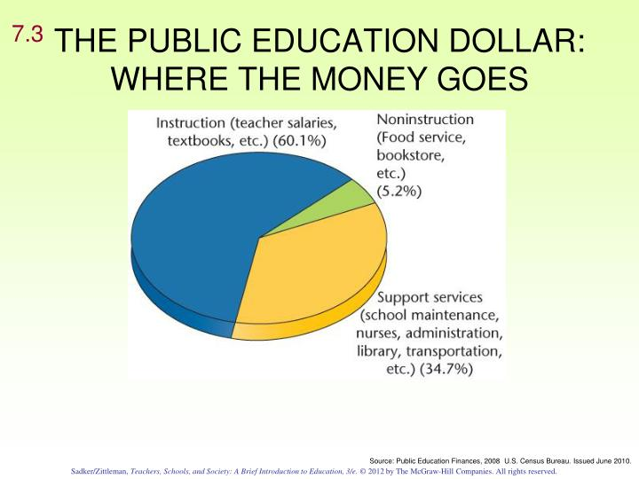 THE PUBLIC EDUCATION DOLLAR: WHERE THE MONEY GOES