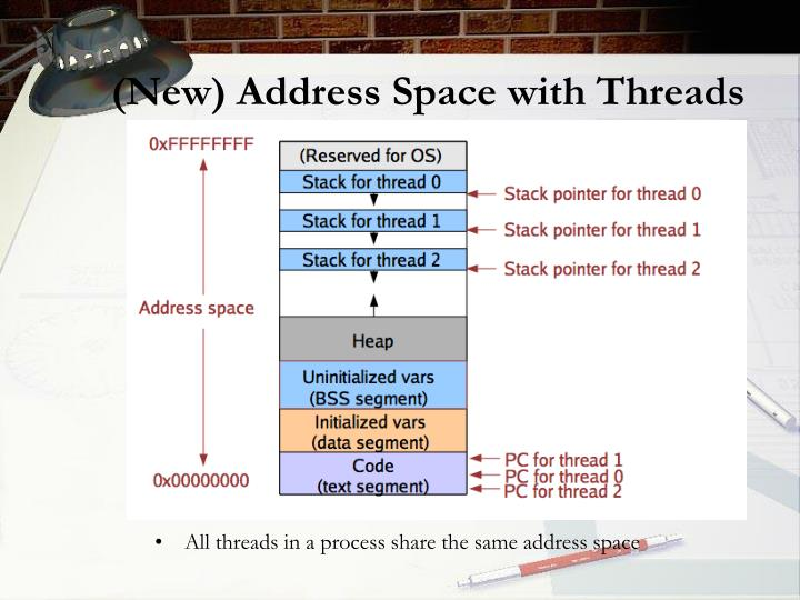 (New) Address Space with Threads