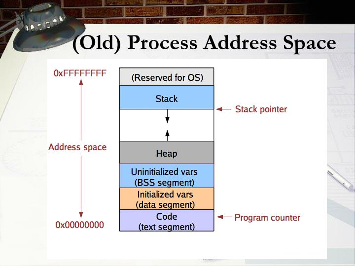 (Old) Process Address Space