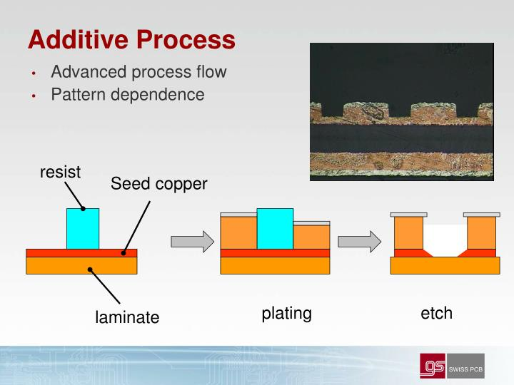 Additive Process