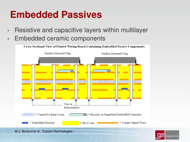 Embedded Passives