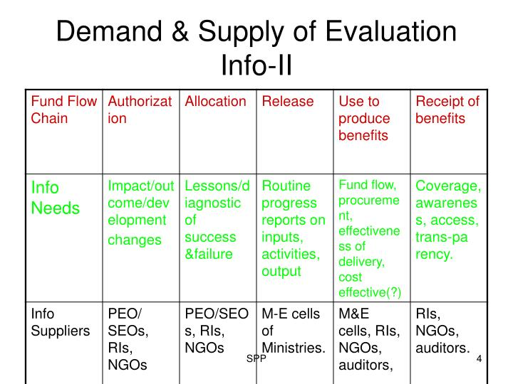 Demand & Supply of Evaluation Info-II