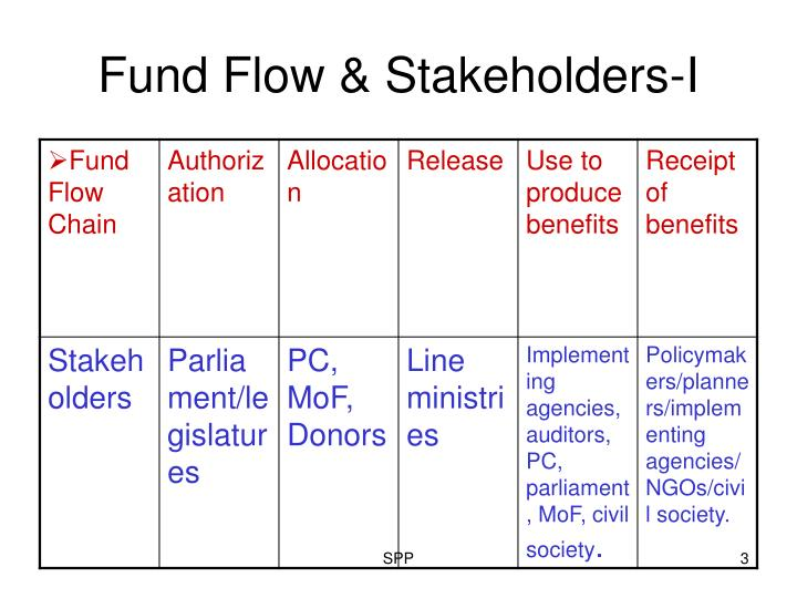 Fund Flow & Stakeholders-I