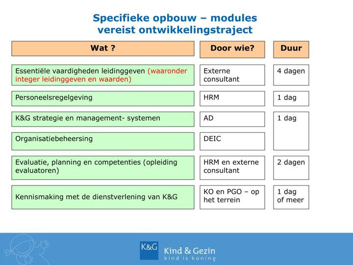 Specifieke opbouw – modules