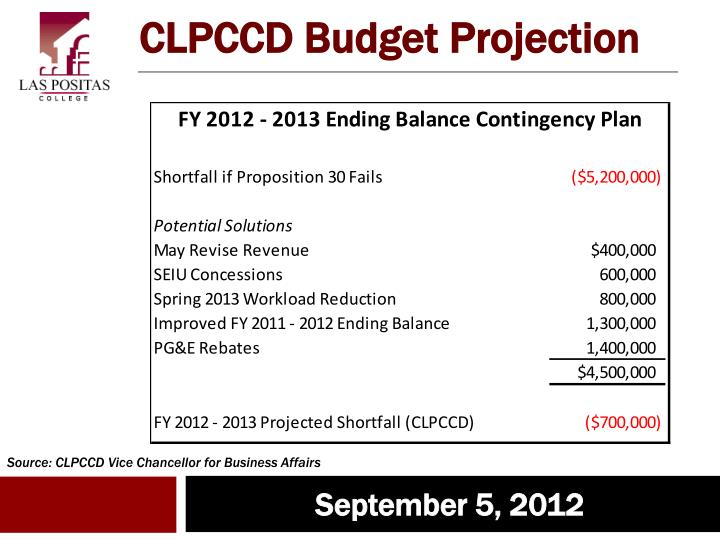 CLPCCD Budget Projection