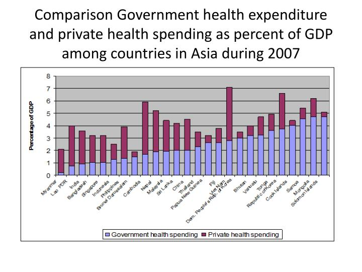 Comparison Government health expenditure and private health spending as percent of GDP among countries in Asia during 2007