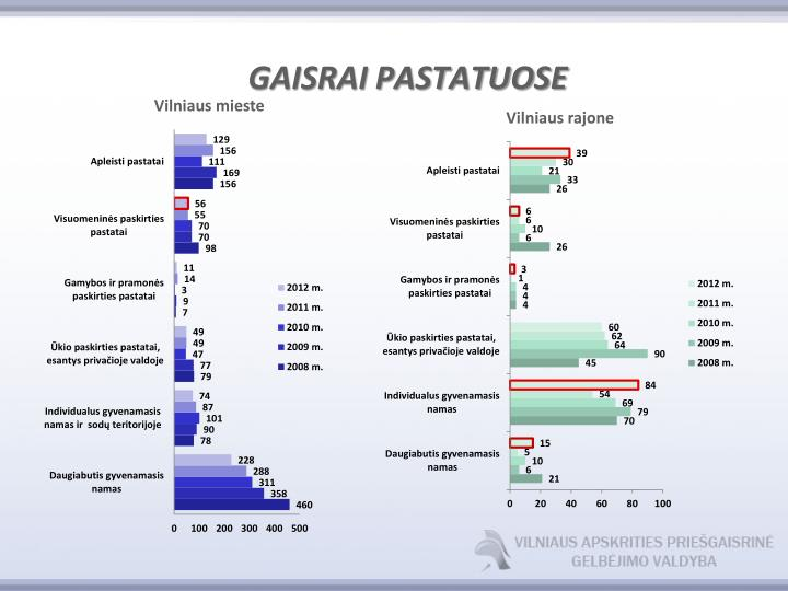 GAISRAI PASTATUOSE