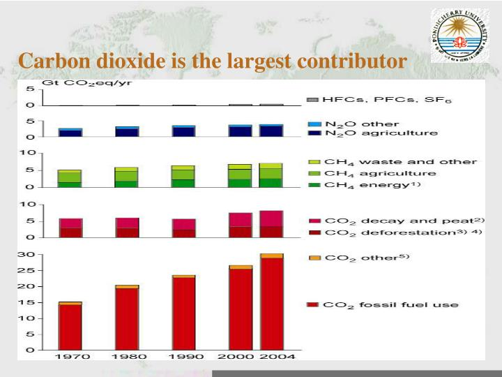 Carbon dioxide is the largest contributor