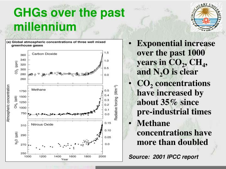 GHGs over the past millennium