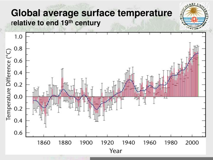 Global average surface temperature