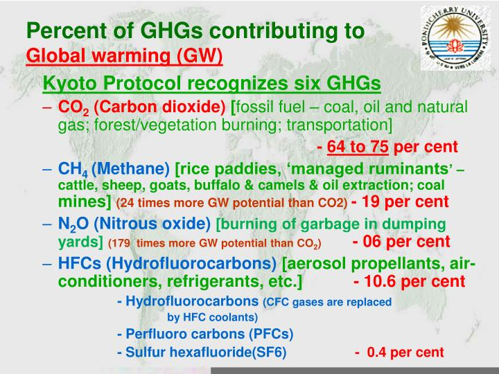 Percent of GHGs contributing to