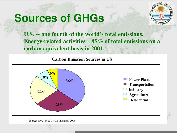 Carbon Emission Sources in US