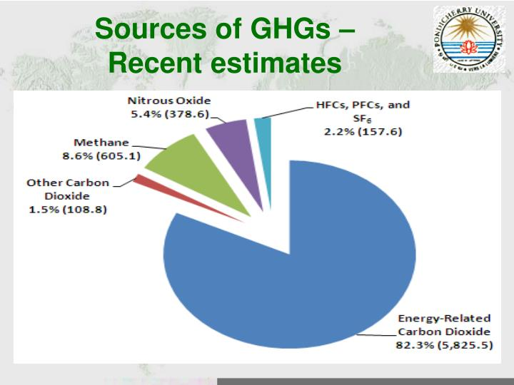 Sources of GHGs –