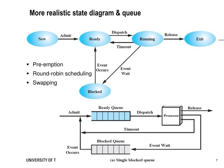 More realistic state diagram & queue