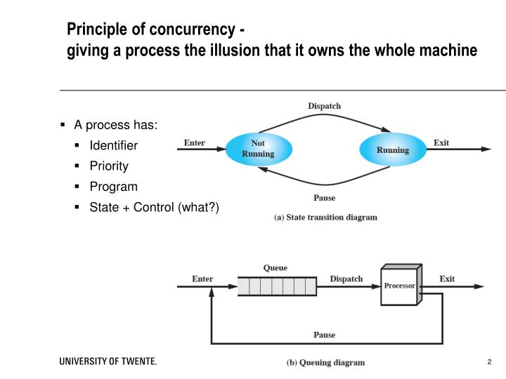 Principle of concurrency giving a process the illusion that it owns the whole machine