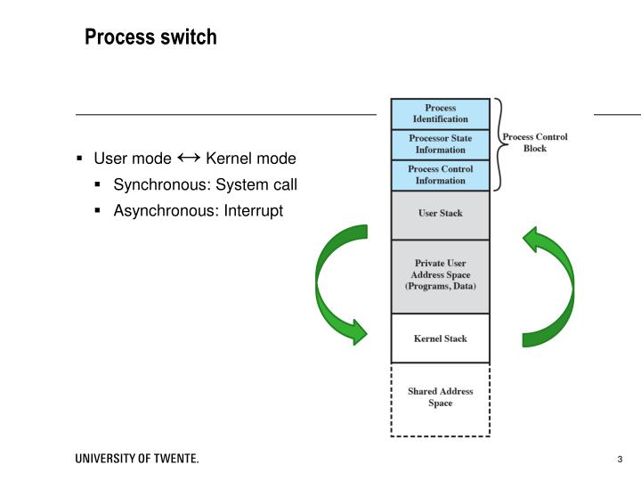 Process switch