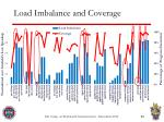 load imbalance and coverage