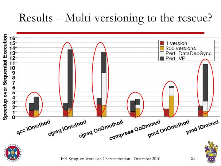 Results – Multi-versioning to the rescue?