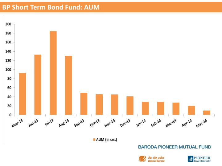 Bp short term bond fund aum