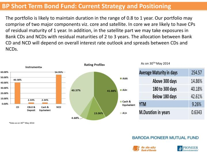 BP Short Term Bond Fund: Current Strategy and Positioning