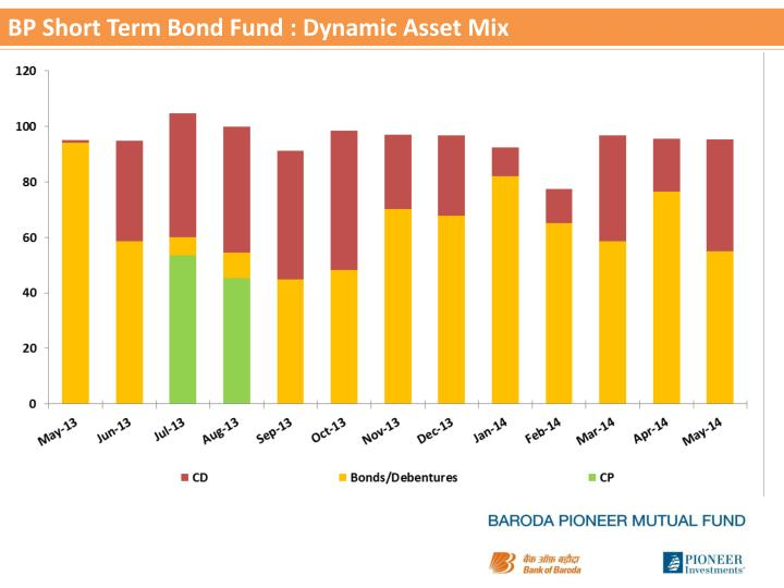 BP Short Term Bond Fund : Dynamic Asset Mix