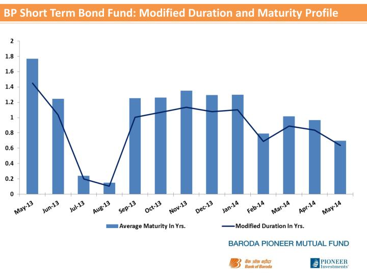 Bp short term bond fund modified duration and maturity profile