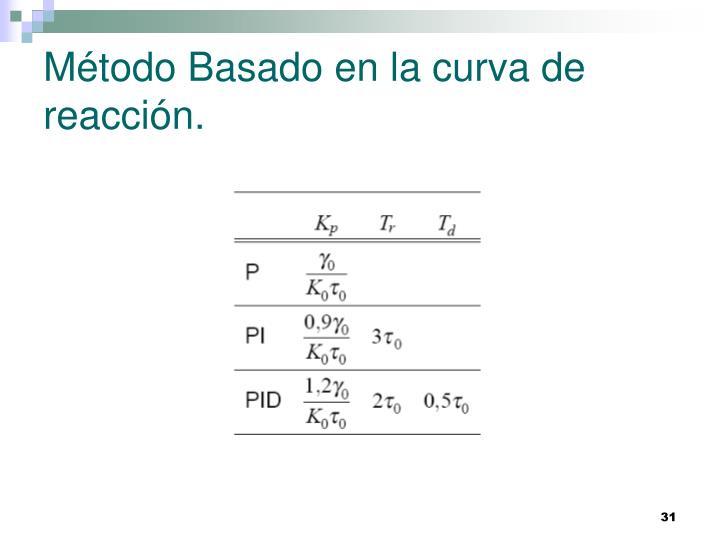 Método Basado en la curva de reacción.