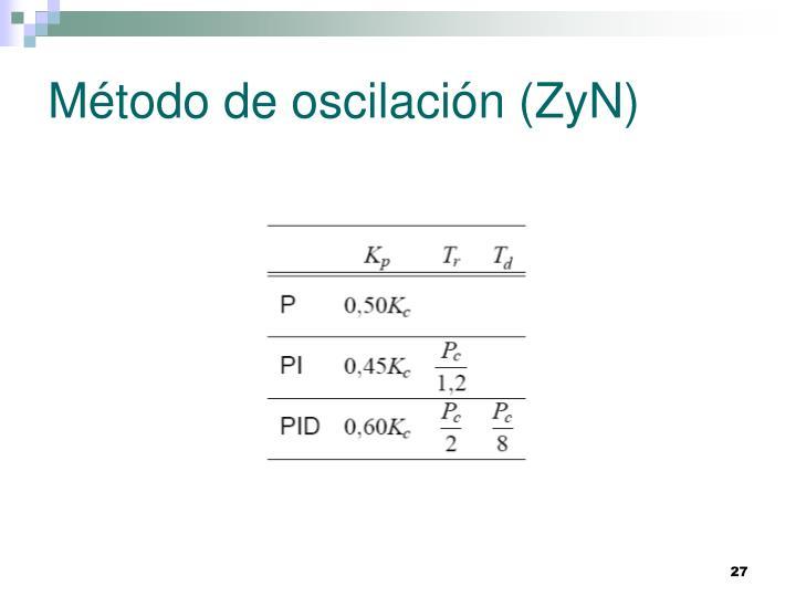 Método de oscilación (ZyN)