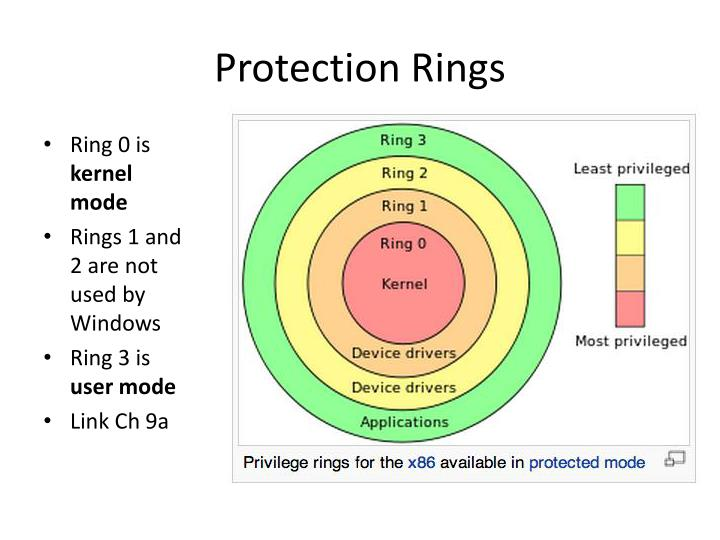 Protection Rings