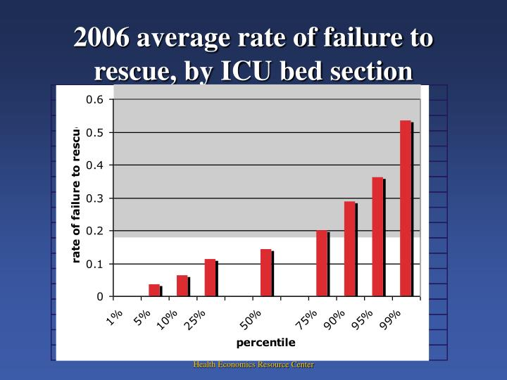 2006 average rate of failure to rescue, by ICU bed section