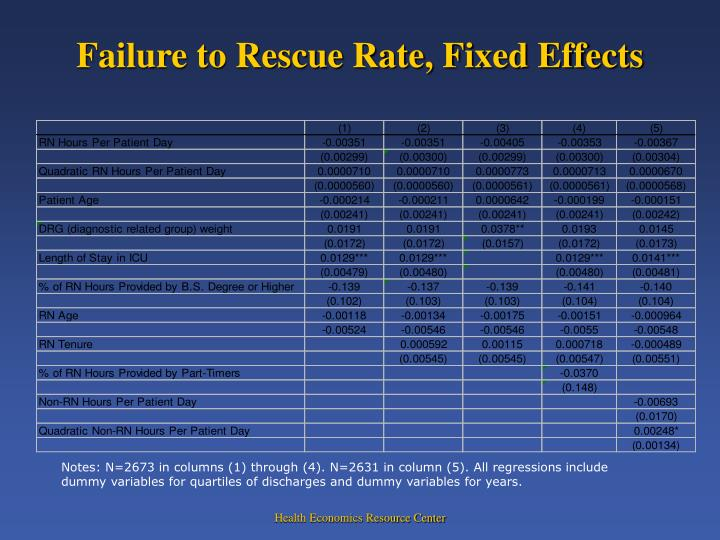 Failure to Rescue Rate, Fixed Effects