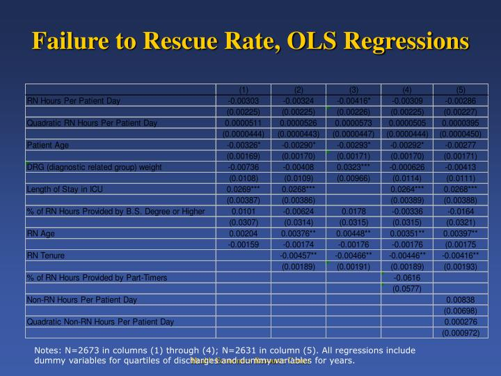 Failure to Rescue Rate, OLS Regressions
