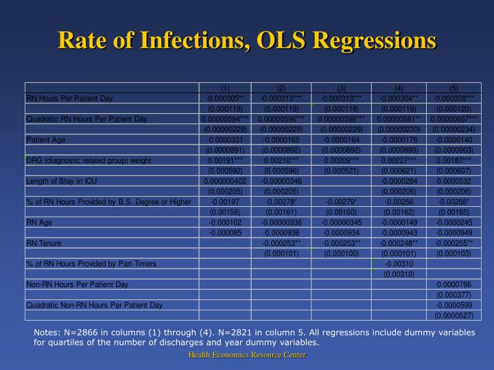 Rate of Infections, OLS Regressions