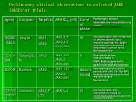 preliminary clinical observations in selected jak2 inhibitor trials