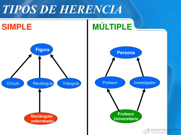 TIPOS DE HERENCIA