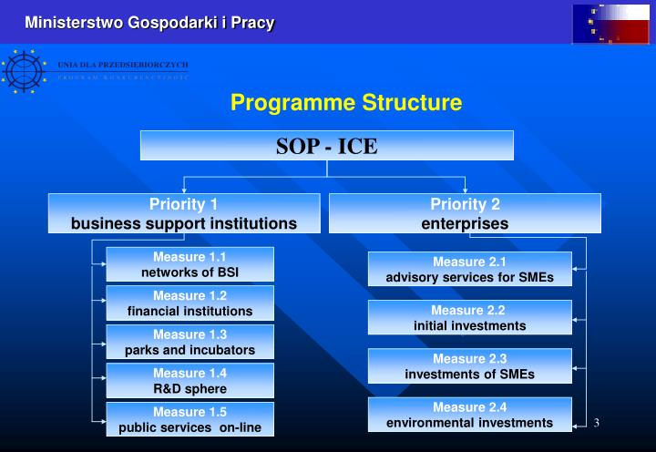 Programme Structure