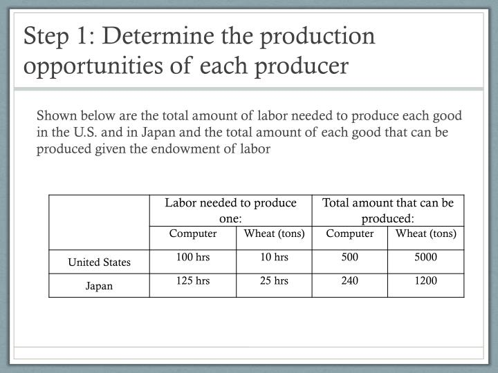 Step 1: Determine the production opportunities of each producer