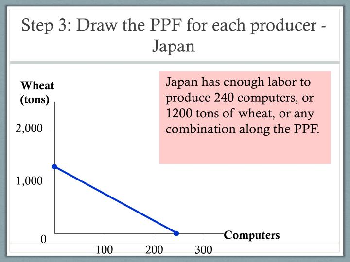 Japan has enough labor to produce 240 computers, or 1200 tons of wheat, or any combination along the PPF.