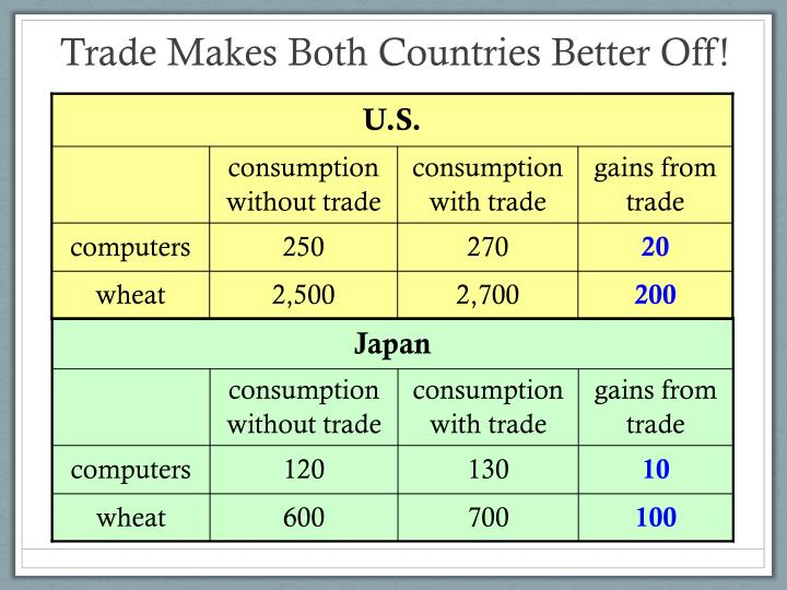 Trade Makes Both Countries Better Off!
