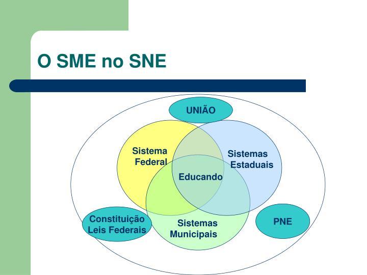O SME no SNE
