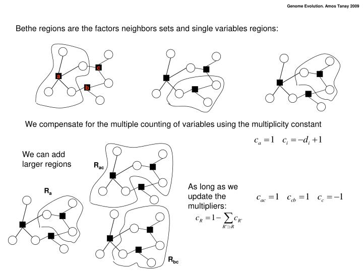 Bethe regions are the factors neighbors sets and single variables regions:
