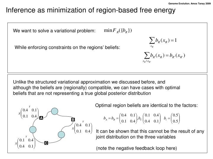 Inference as minimization of region-based free energy