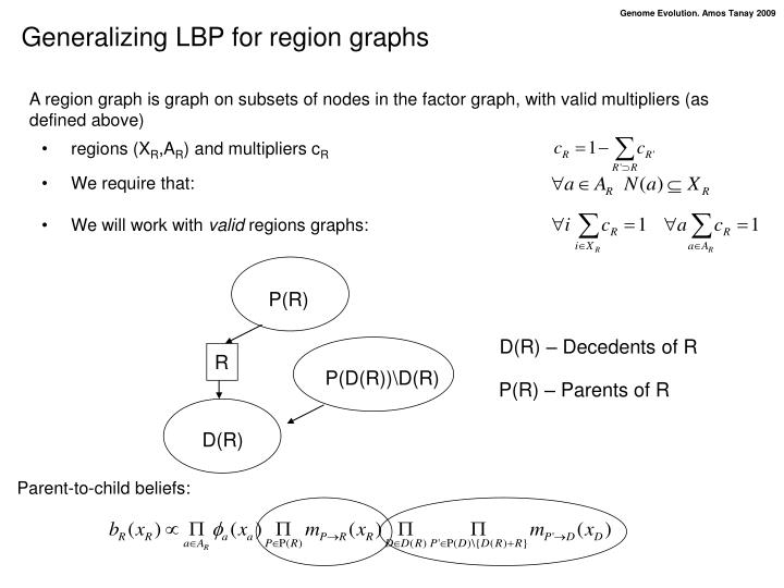 Generalizing LBP for region graphs