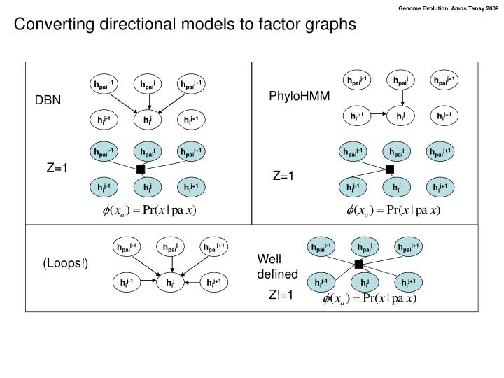 Converting directional models to factor graphs